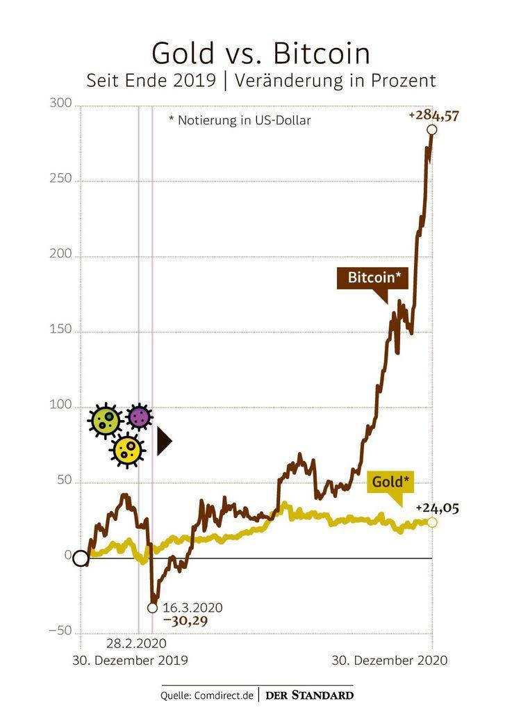 Was passiert, wenn Bitcoin Null trifft