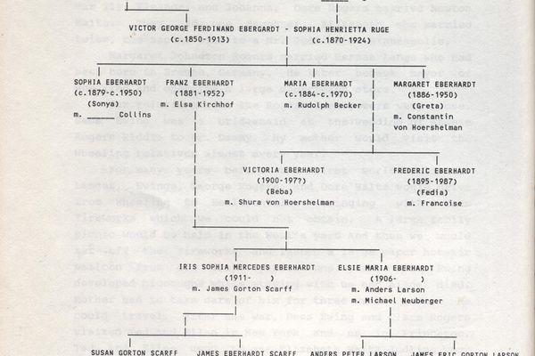 Stammbaum zaren russland Zehn Fakten